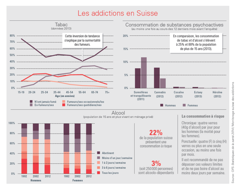 addictions_Suisse