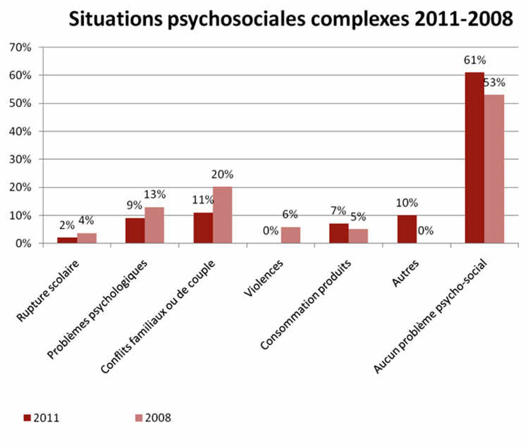 Situations psychosociales complexes 2011-2008
