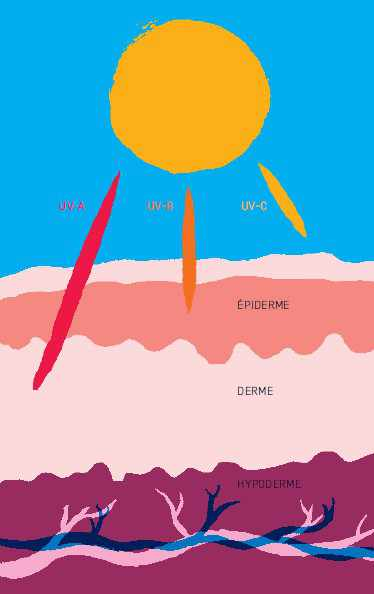 Les effets des uv sur votre peau planete sante - Comment transformer un coup de soleil en bronzage ...